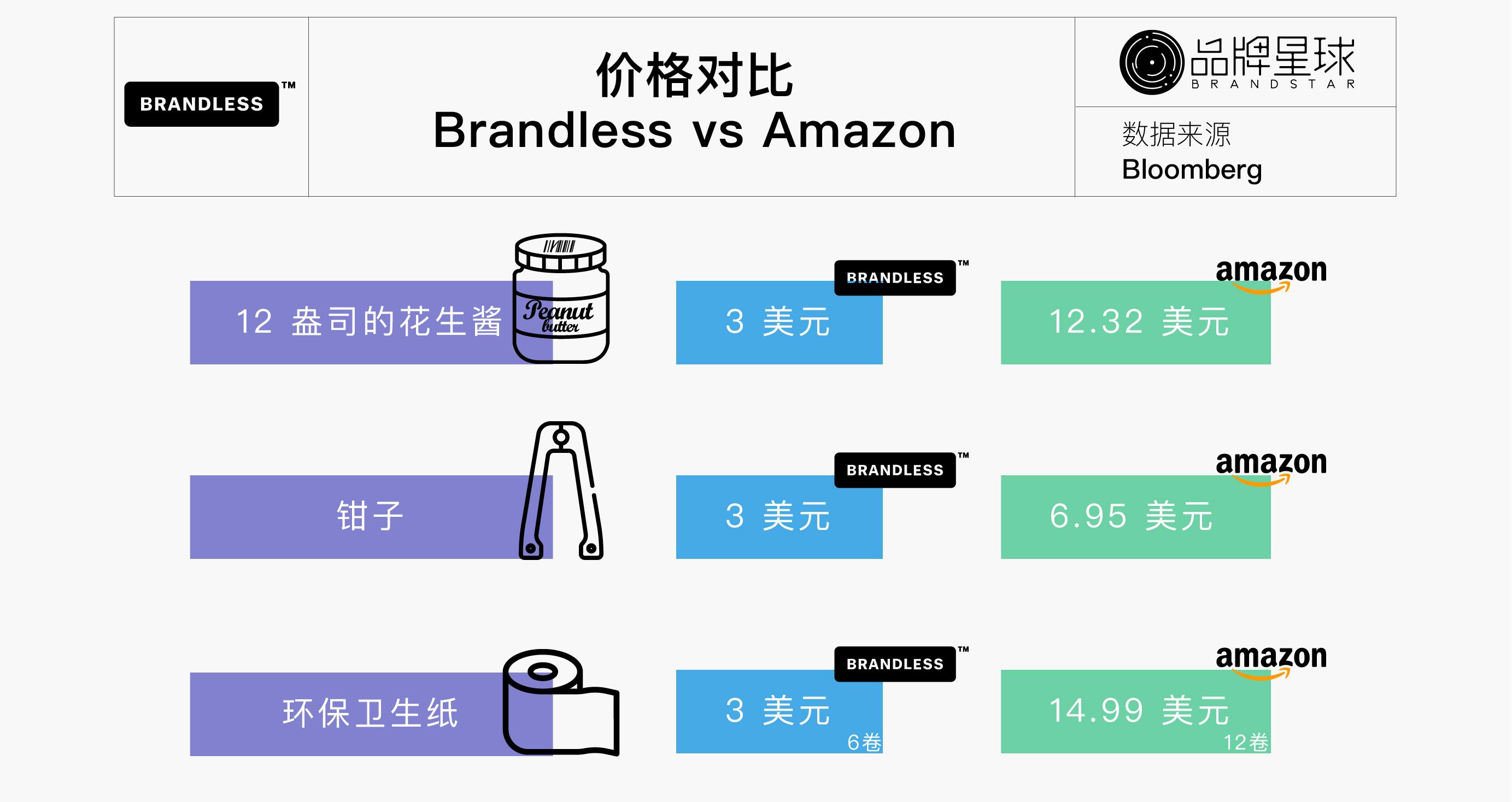 brandless 和 amazon 的价格对比