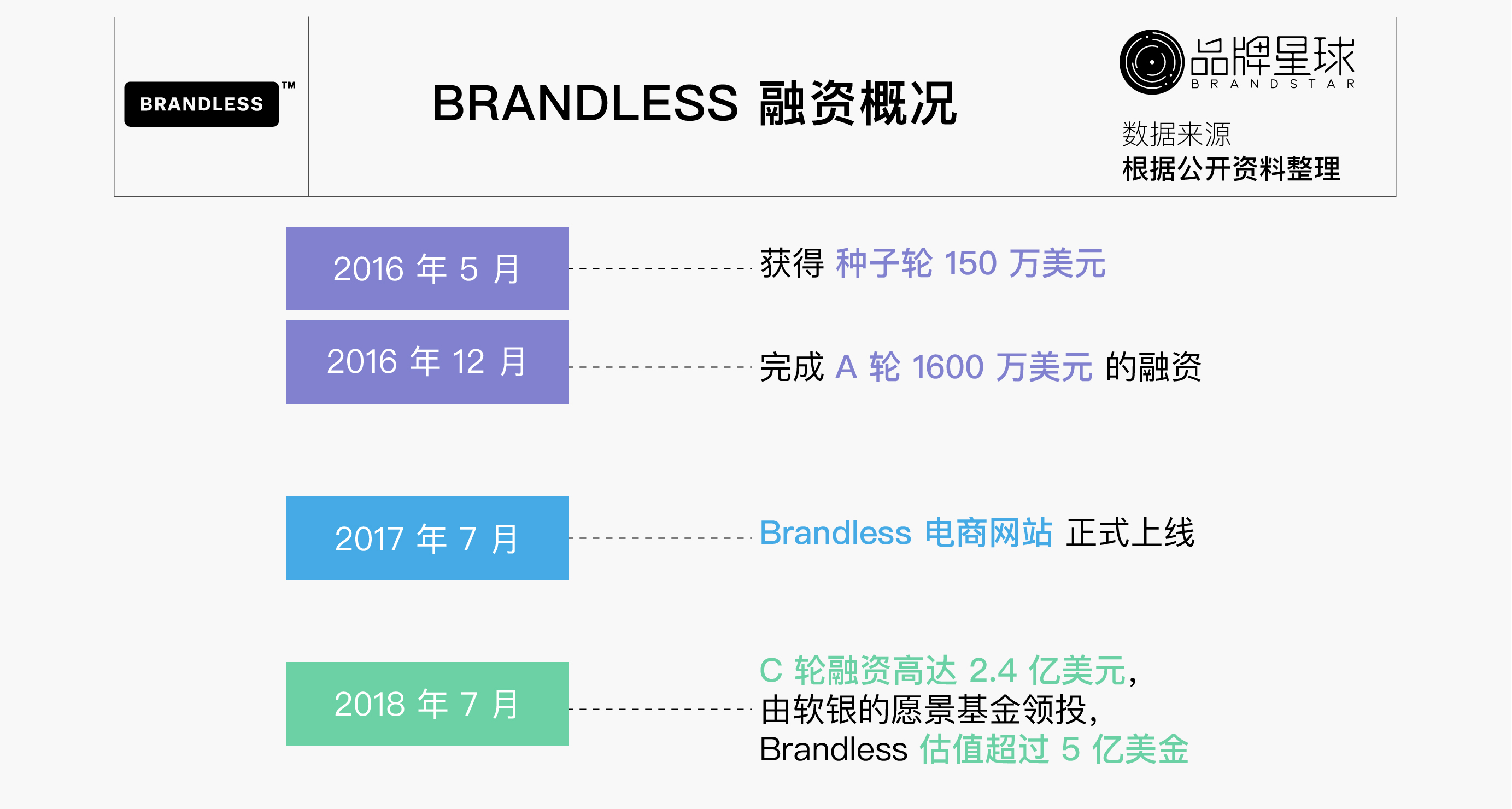 Brandless-融资情况