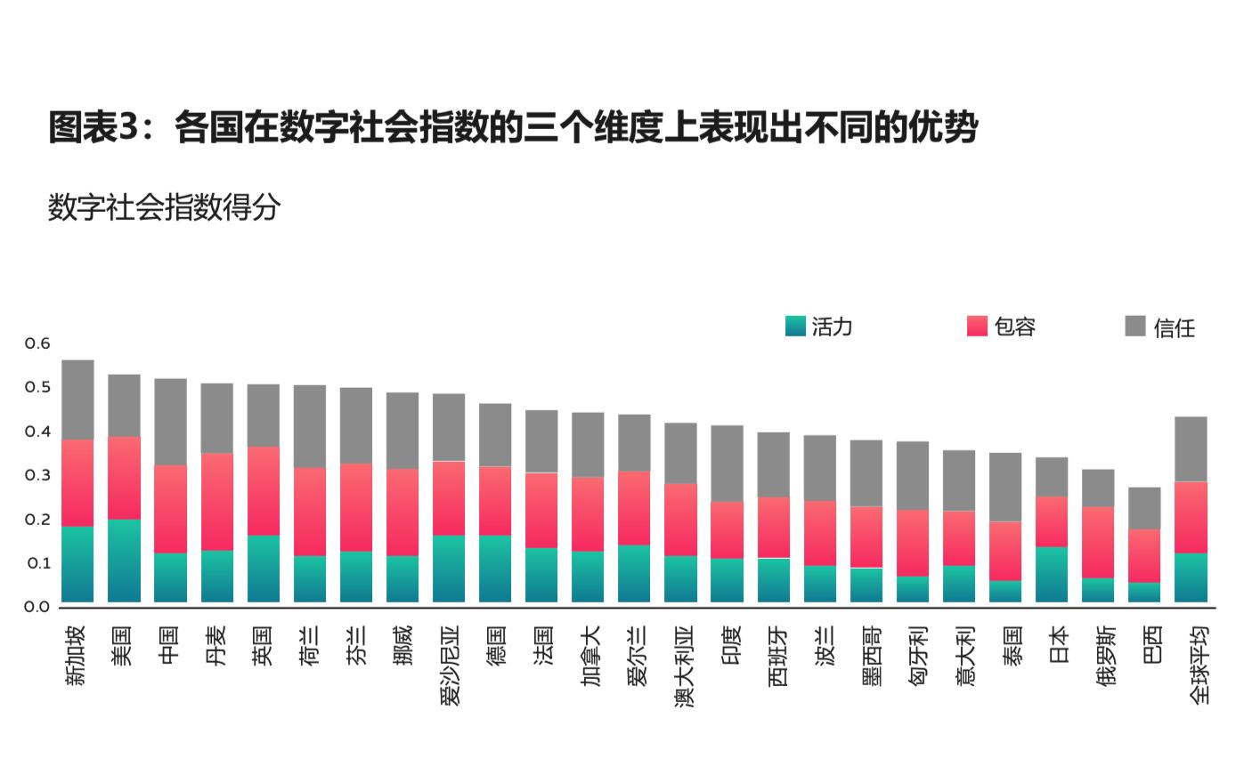 数字社会指数国家排名