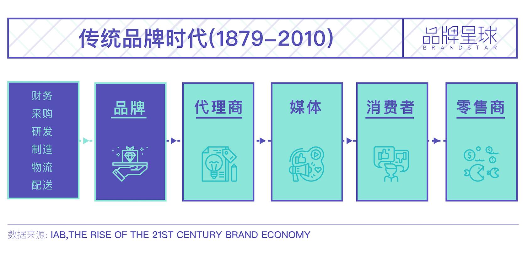 DTC 品牌-品牌星球-brandstar