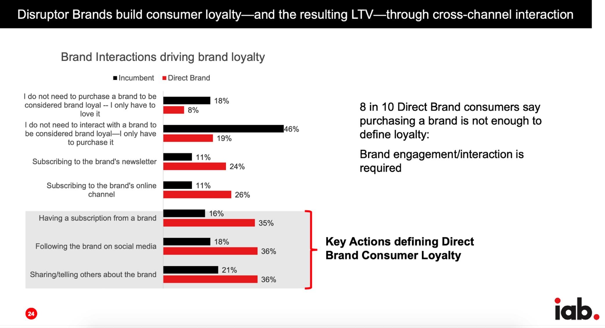 互动与提高品牌忠诚度的相关性
