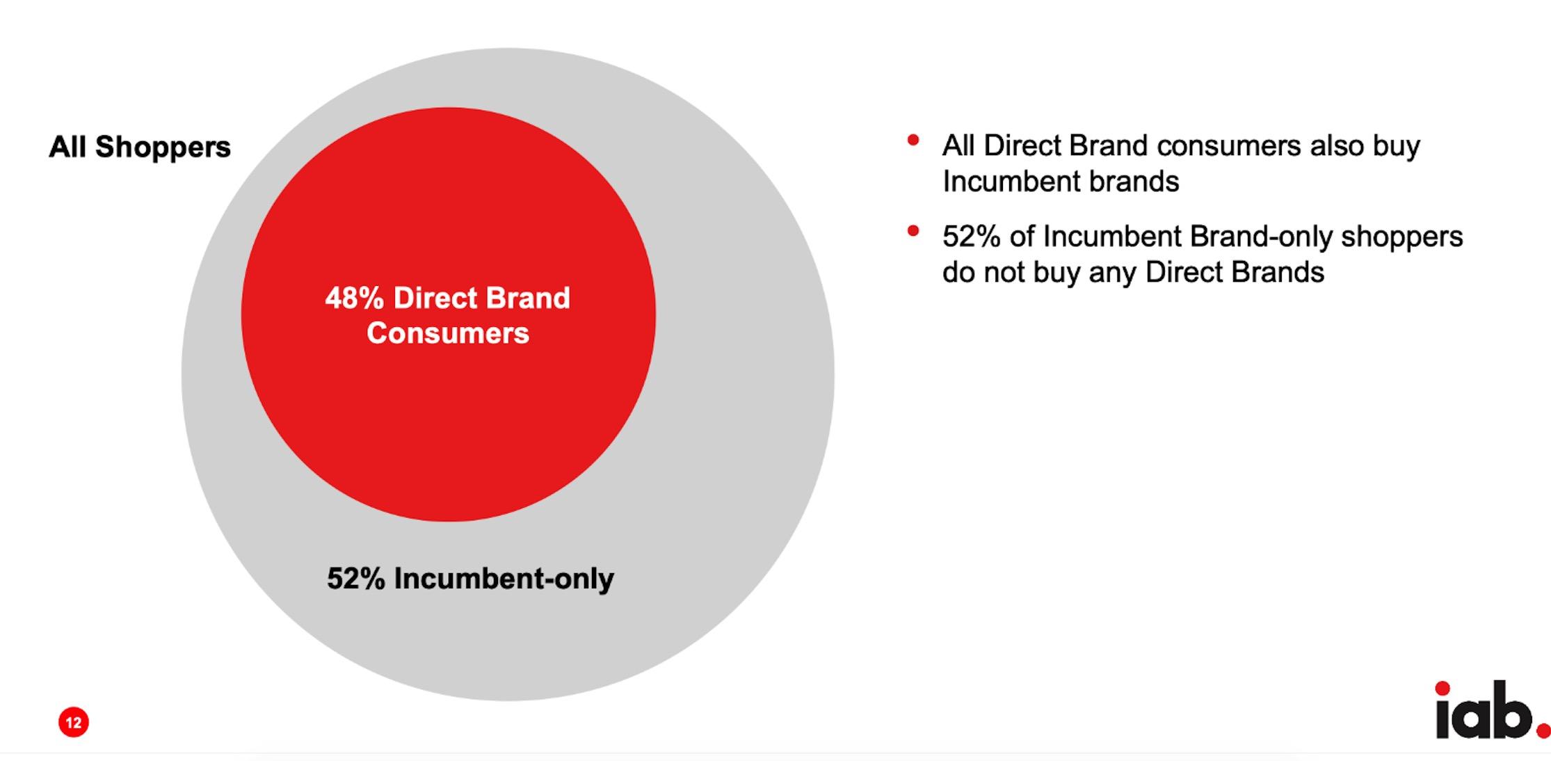 48% 的消费者购买过 DTC 品牌
