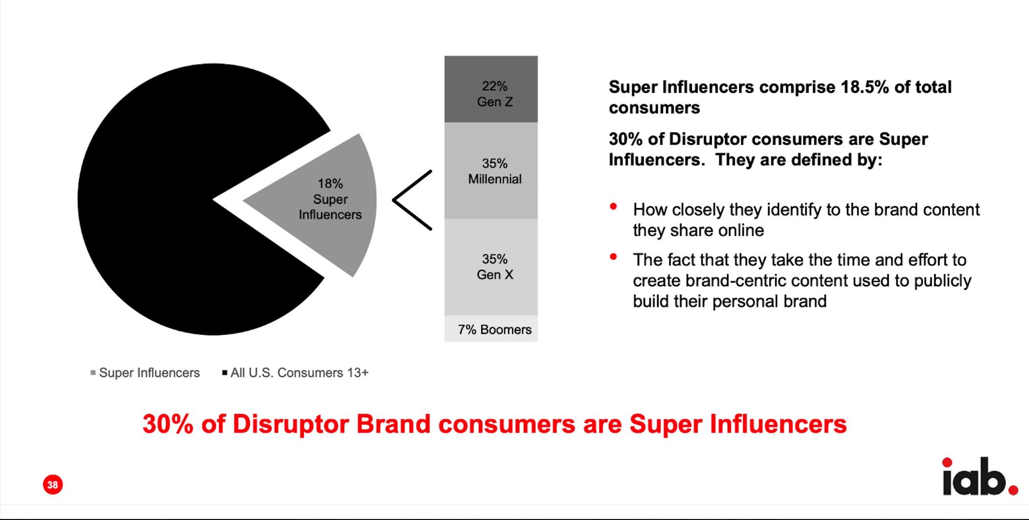 super influencer